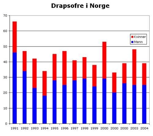 Drap etter kjønn 1991-2004