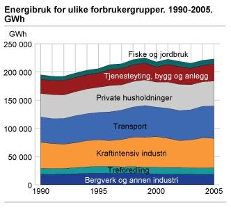 Forbruk av energi i Norge