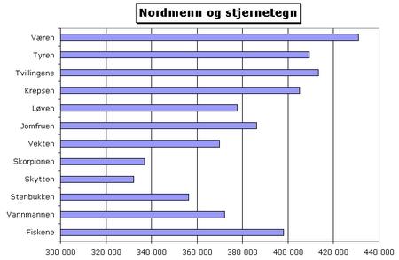 nordmenn_stjernetegn.jpg