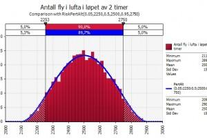 Modellering av risikoen ved aske i luften
