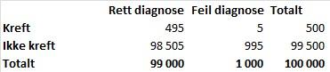 Antall korrekte og feil diagnoser