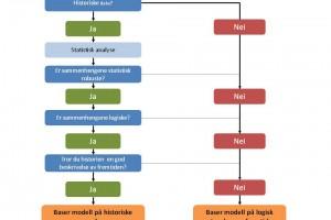 Modellering og dataanalyse
